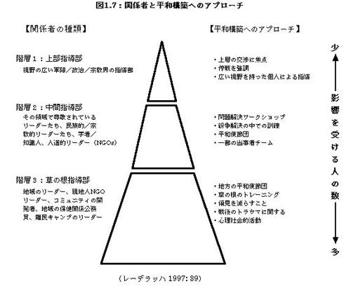 非暴力平和隊実現可能性の研究【...